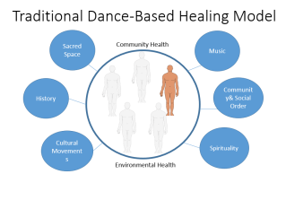 Traditional Dance Based Model of Health.